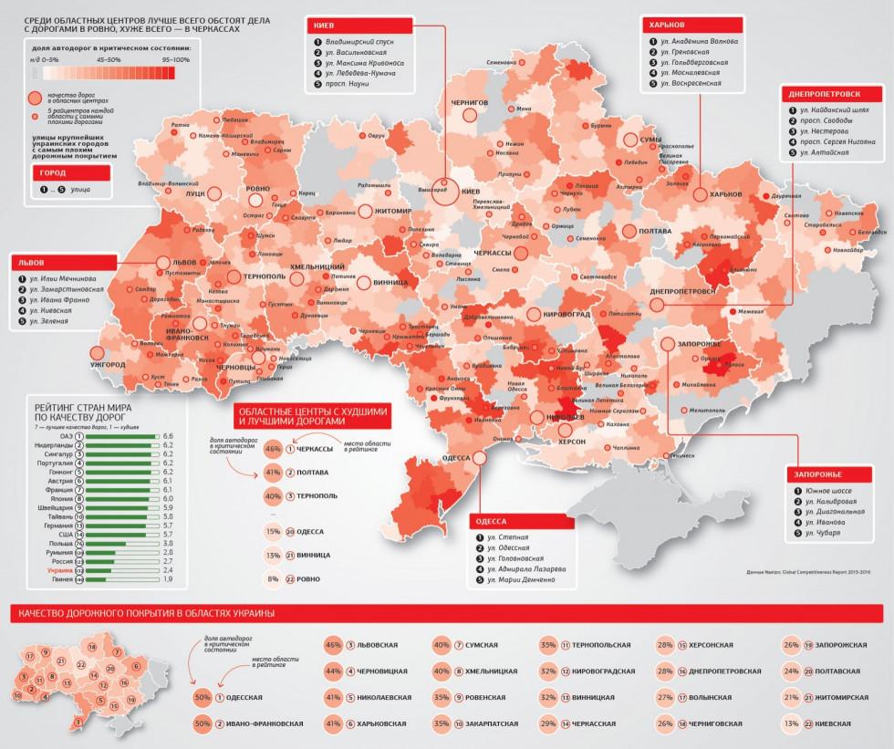 Якість дорожнього покриття в Україні